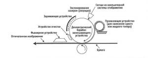 sposobi_pechati_electrfotograficheskaya_pechat