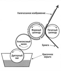 sposobi_pechati_flexograficheskaya_pechat