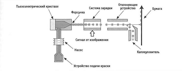 sposobi_pechati_struynaya_pechat